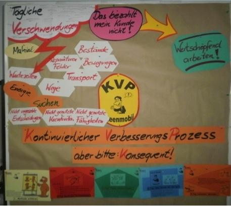 Was ist KVP? Verschwendungen suchen